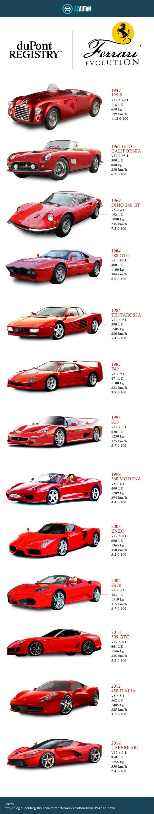 Ferrari evolúció infografika